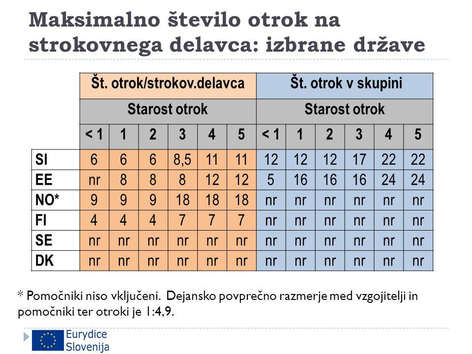 Maksimalno število otrok na strokovnega delavca: izbrane države Št. otrok/strokov.delavca Št. otrok v skupini Starost otrok < 112345 12345 SI 6668,58,