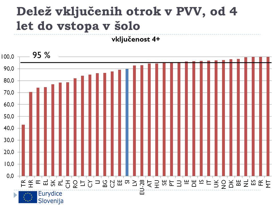 Delež vključenih otrok v PVV, od 4 let do vstopa v šolo
