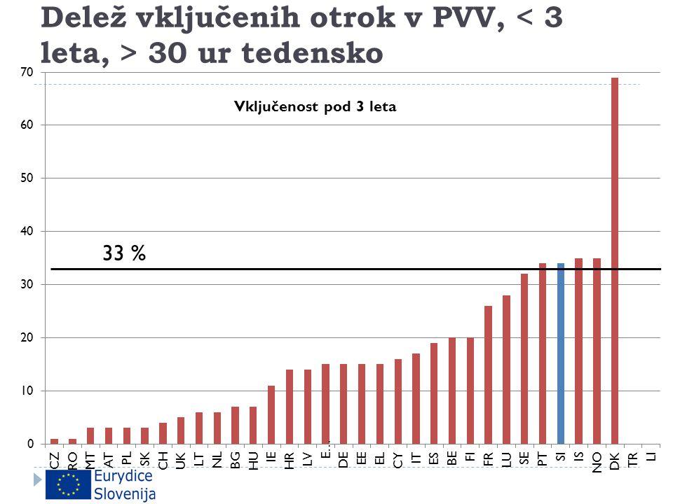 Delež vključenih otrok v PVV, 30 ur tedensko
