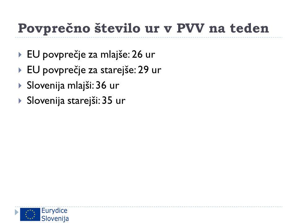Povprečno število ur v PVV na teden  EU povprečje za mlajše: 26 ur  EU povprečje za starejše: 29 ur  Slovenija mlajši: 36 ur  Slovenija starejši:
