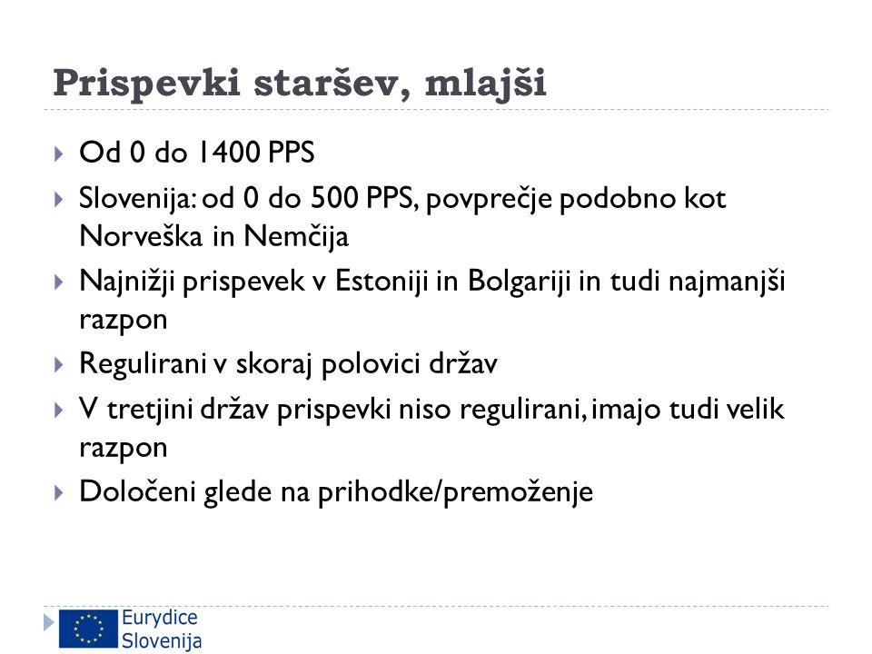 Prispevki staršev, mlajši  Od 0 do 1400 PPS  Slovenija: od 0 do 500 PPS, povprečje podobno kot Norveška in Nemčija  Najnižji prispevek v Estoniji i