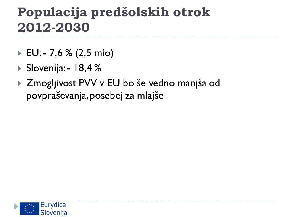 Populacija predšolskih otrok 2012-2030  EU: - 7,6 % (2,5 mio)  Slovenija: - 18,4 %  Zmogljivost PVV v EU bo še vedno manjša od povpraševanja, poseb