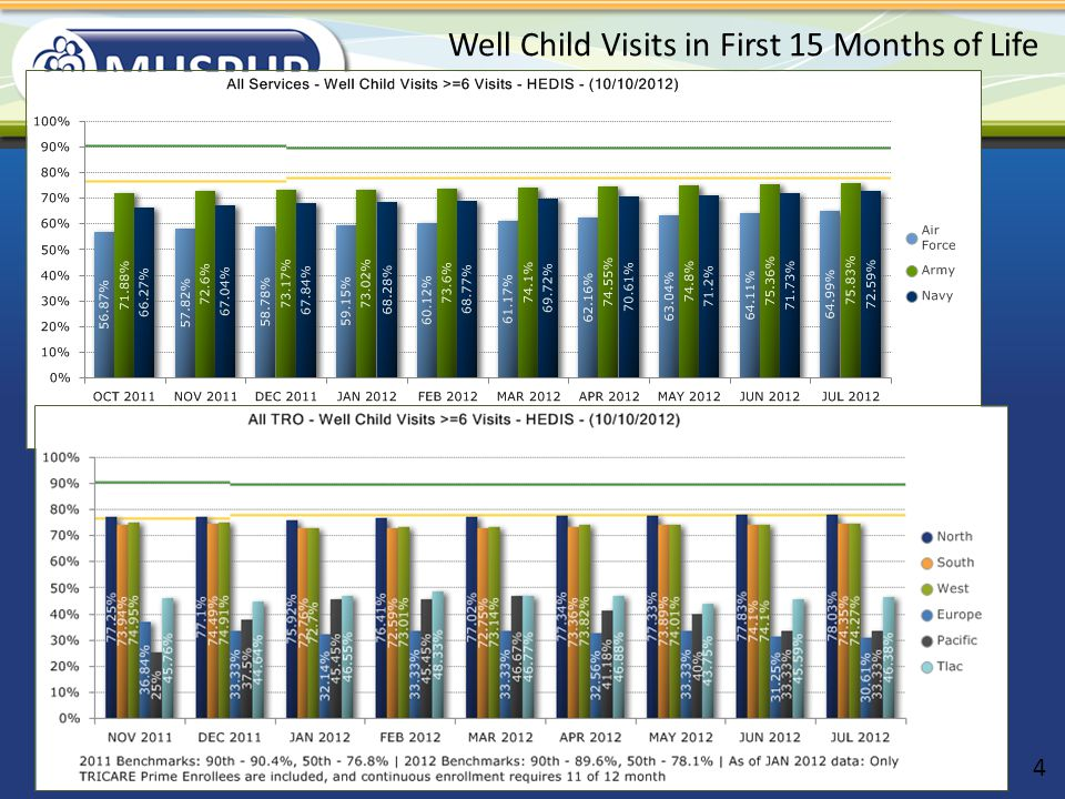 Well Child List Displays enrollees up to age 18 months Displays approximate visits for first month, 2 months, 4 months, 6 months, 9 months, 12 months and 15 months Counts total well child visits Counts total visits with a PCP 15