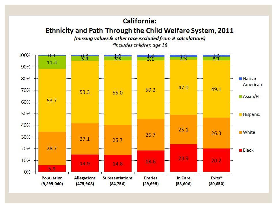 Black Disproportionality 18.6% 5.9% = 3.15 Hispanic Disproportionality 50.2% 53.7% = 0.94 White Disproportionality 26.7% 28.7% = 0.93 Black vs.