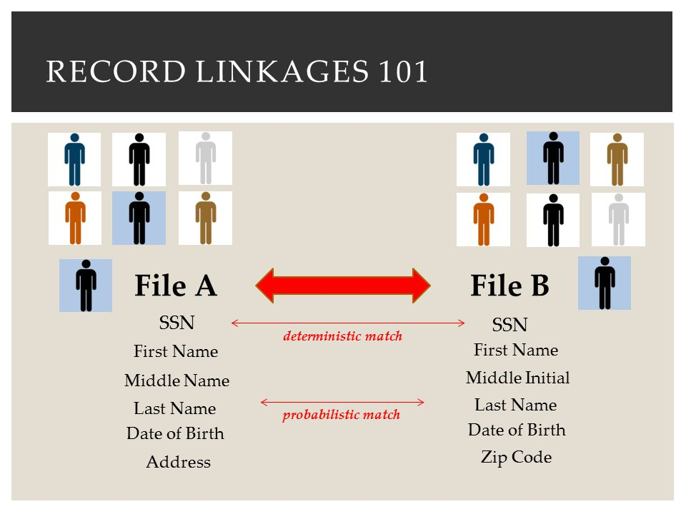 RECORD LINKAGES 101 File AFile B SSN First Name Middle Name Middle Initial Last Name Date of Birth Address Zip Code deterministic match probabilistic