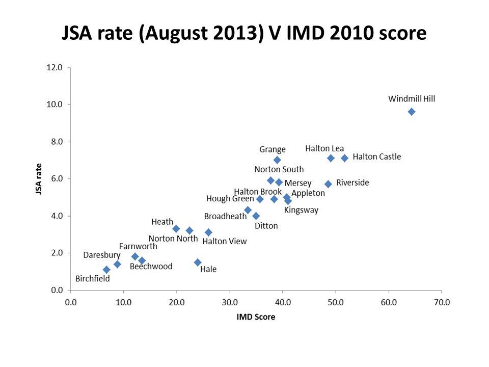 JSA rate (August 2013) V IMD 2010 score