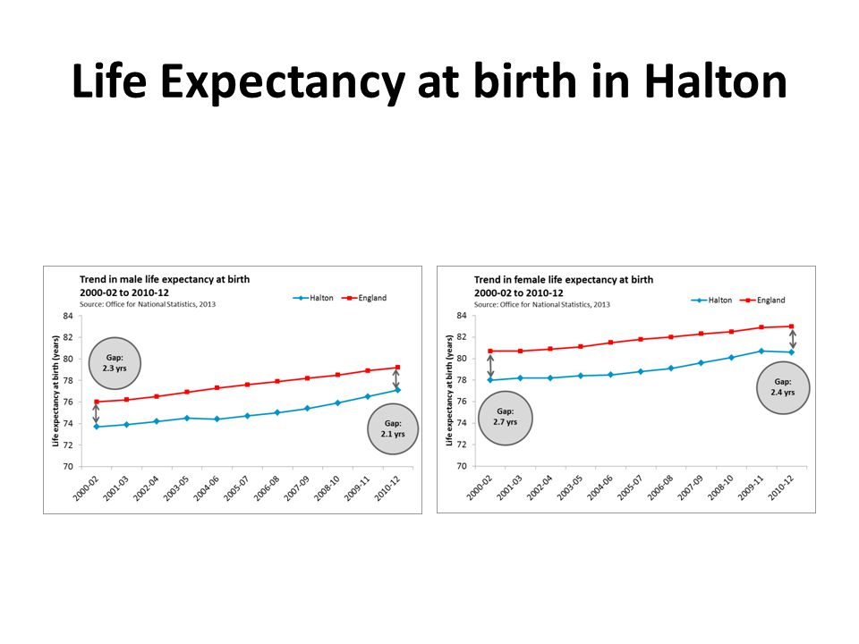 Life Expectancy at birth in Halton