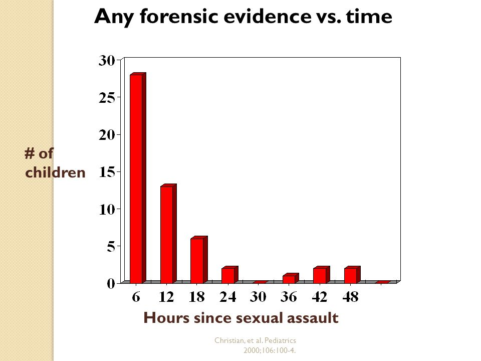 Christian, et al. Pediatrics 2000;106:100-4. Hours since sexual assault Any forensic evidence vs.