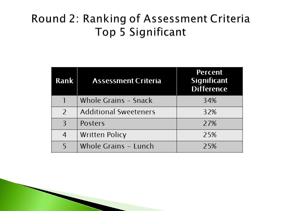 RankAssessment Criteria Percent Significant Difference 1Whole Grains – Snack 34% 2Additional Sweeteners 32% 3Posters 27% 4Written Policy 25% 5Whole Grains - Lunch 25%