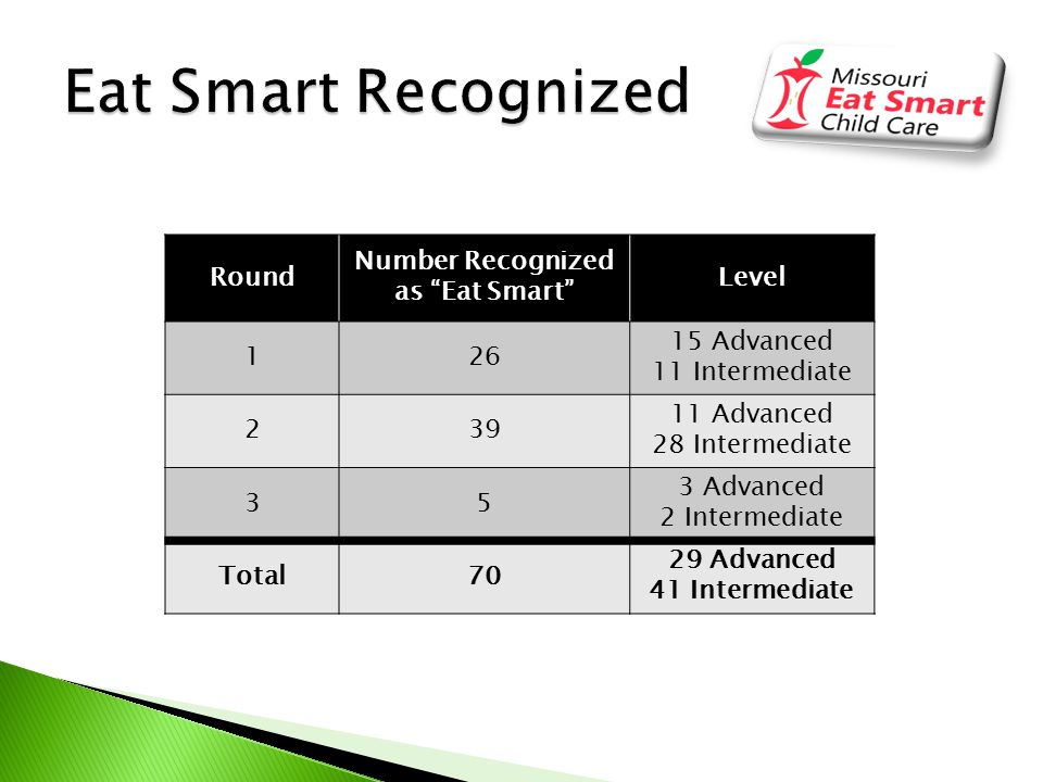 Round Number Recognized as Eat Smart Level 126 15 Advanced 11 Intermediate 239 11 Advanced 28 Intermediate 35 3 Advanced 2 Intermediate Total70 29 Advanced 41 Intermediate