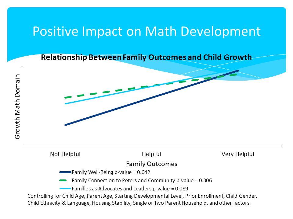 Positive Impact on Math Development Controlling for Child Age, Parent Age, Starting Developmental Level, Prior Enrollment, Child Gender, Child Ethnici