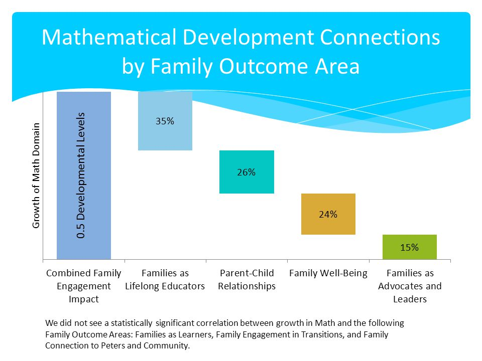 Mathematical Development Connections by Family Outcome Area We did not see a statistically significant correlation between growth in Math and the foll
