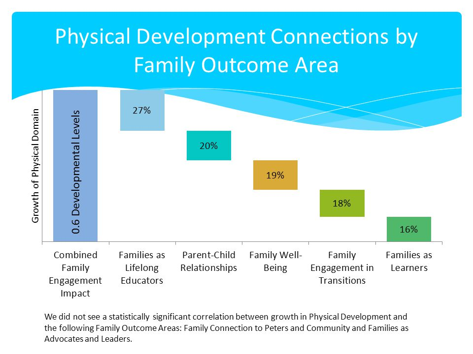 Physical Development Connections by Family Outcome Area We did not see a statistically significant correlation between growth in Physical Development