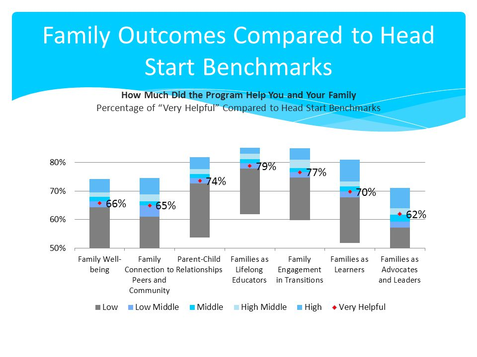 """Family Outcomes Compared to Head Start Benchmarks How Much Did the Program Help You and Your Family Percentage of """"Very Helpful"""" Compared to Head Star"""