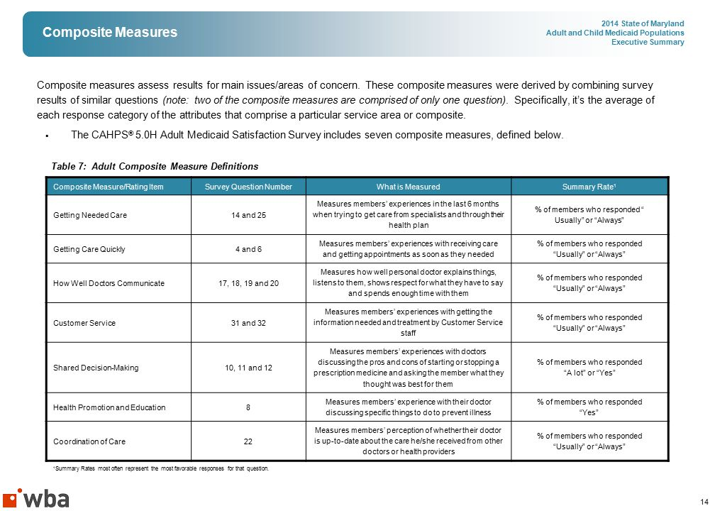 14 2014 State of Maryland Adult and Child Medicaid Populations Executive Summary Composite Measures Composite measures assess results for main issues/areas of concern.