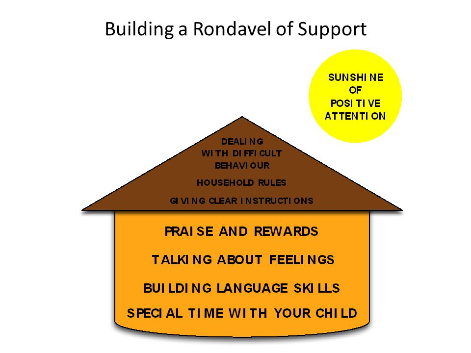 Building a Rondavel of Support