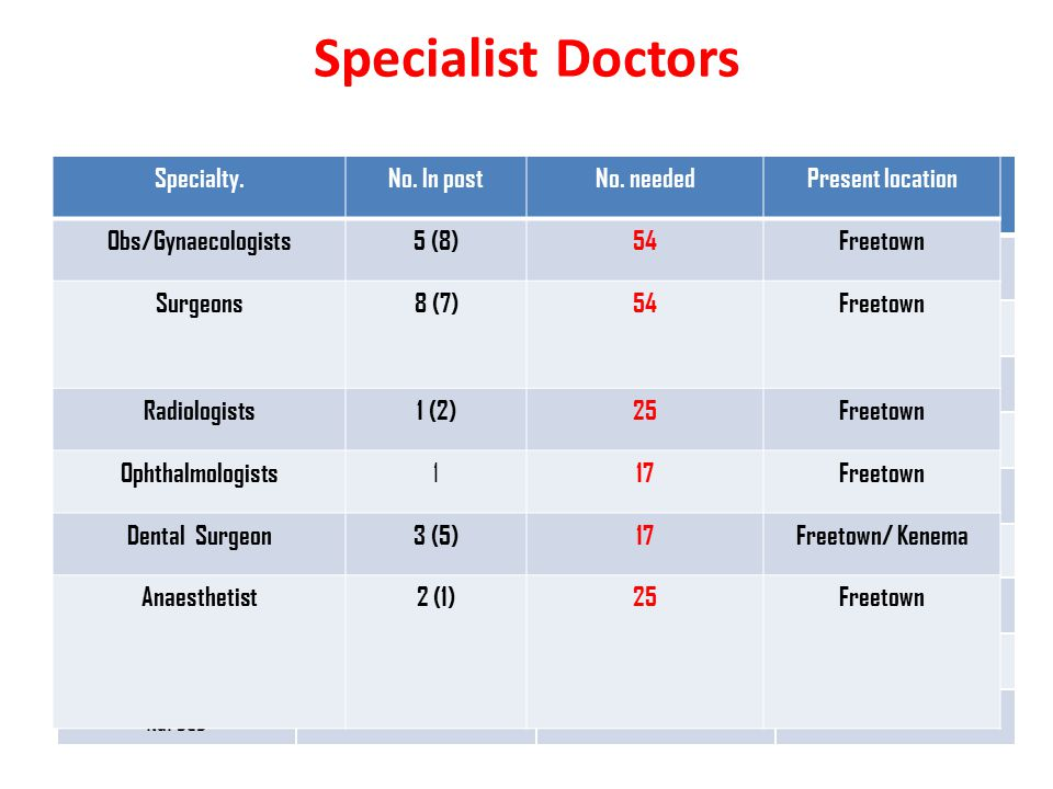 Distribution of Med Officers/ Specialists