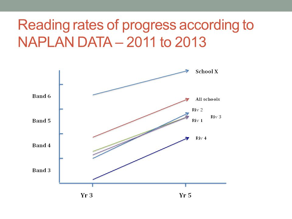 Reading rates of progress according to NAPLAN DATA – 2011 to 2013