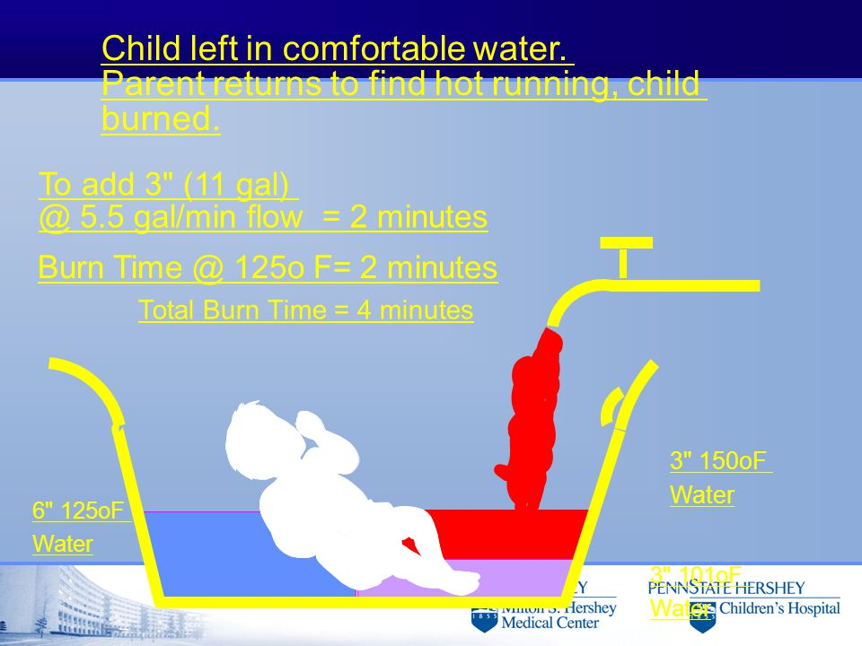 Child left in comfortable water. Parent returns to find hot running, child burned. To add 3