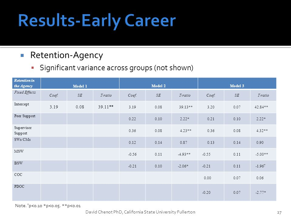  Retention-Agency  Significant variance across groups (not shown) David Chenot PhD, California State University Fullerton27 Retention in the Agency