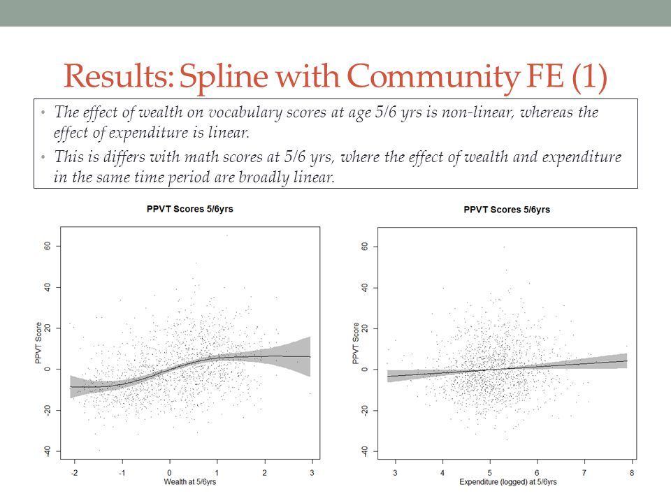 Results: Spline with Community FE (1) The effect of wealth on vocabulary scores at age 5/6 yrs is non-linear, whereas the effect of expenditure is lin