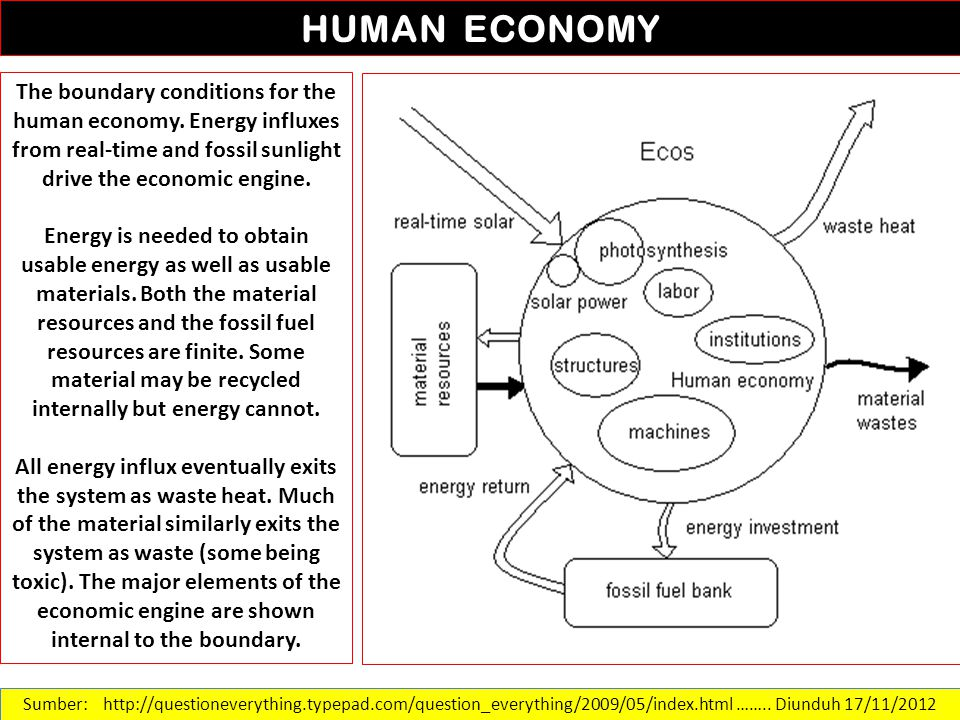 Sumber: http://questioneverything.typepad.com/question_everything/2009/05/index.html …….. Diunduh 17/11/2012 HUMAN ECONOMY The boundary conditions for