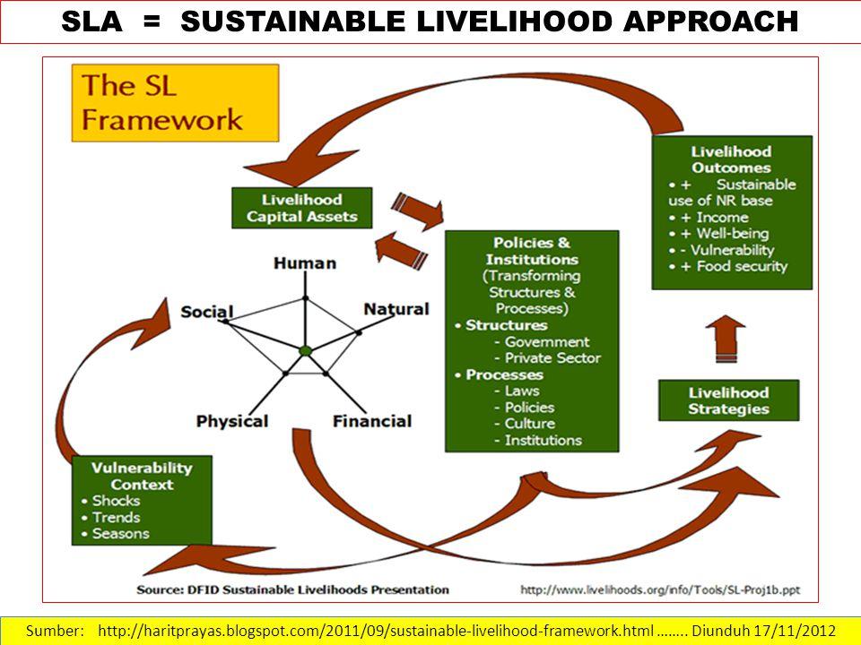 Sumber: http://haritprayas.blogspot.com/2011/09/sustainable-livelihood-framework.html ……..