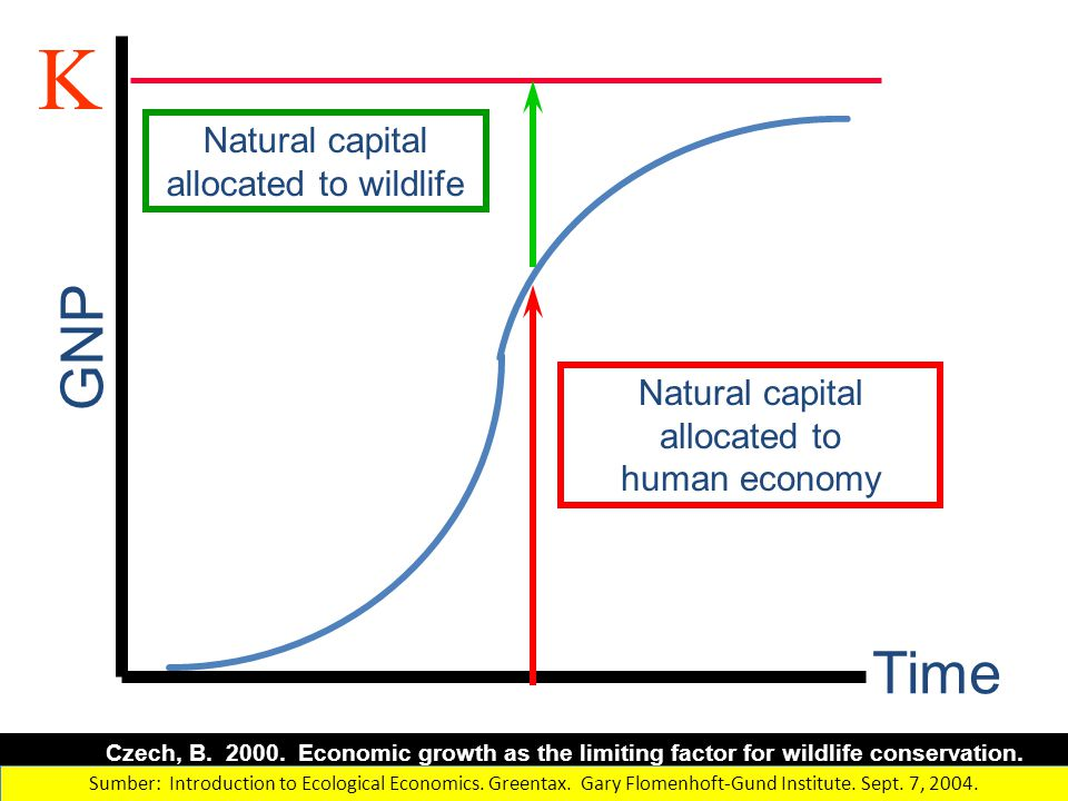Time GNP K Natural capital allocated to human economy Natural capital allocated to wildlife Czech, B. 2000. Economic growth as the limiting factor for
