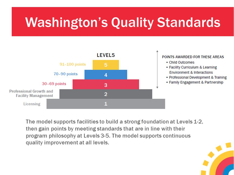 Washington's Quality Standards The model supports facilities to build a strong foundation at Levels 1-2, then gain points by meeting standards that ar