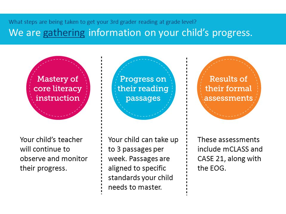 What steps are being taken to get your 3rd grader reading at grade level? We are gathering information on your child's progress. Your child's teacher