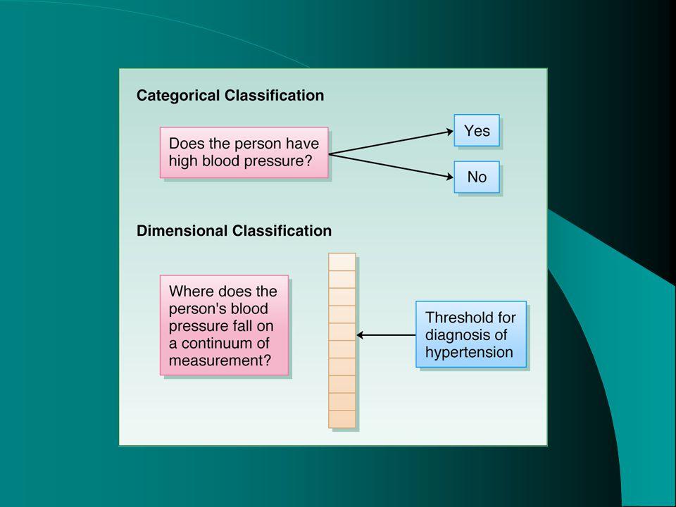 Psychodynamic Developmental View of Anxiety Disorders cont.