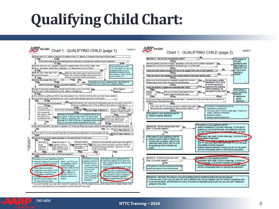 TAX-AIDE Qualifying Child Chart: NTTC Training – 2014 8
