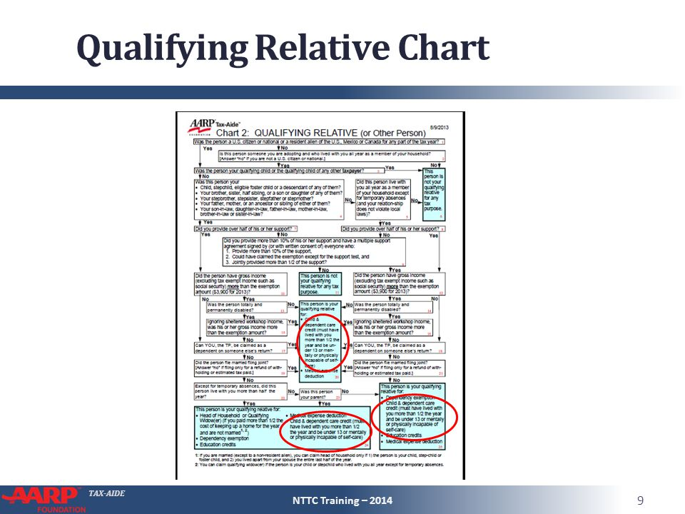 TAX-AIDE Qualifying Relative Chart NTTC Training – 2014 9