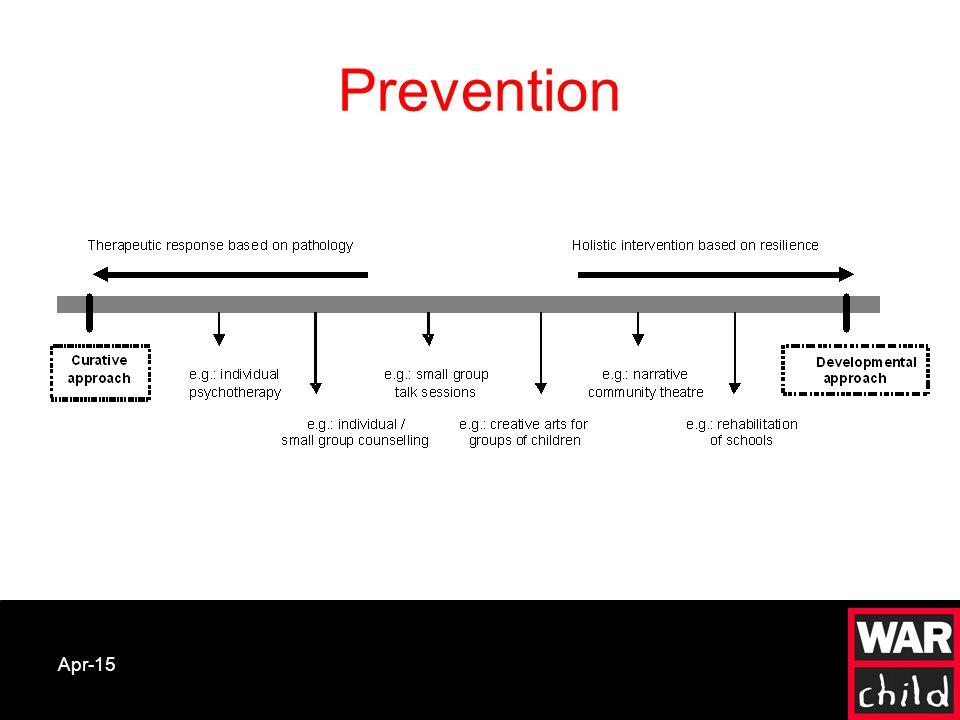 Apr-15 Prevention