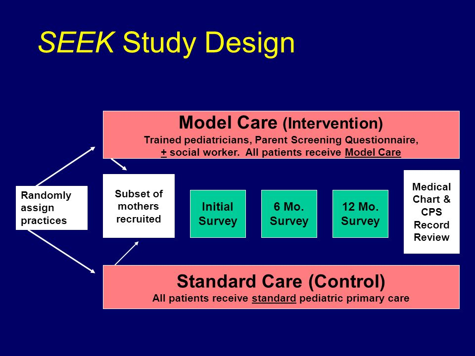 SEEK Study Design Subset of mothers recruited Model Care (Intervention) Trained pediatricians, Parent Screening Questionnaire, + social worker.