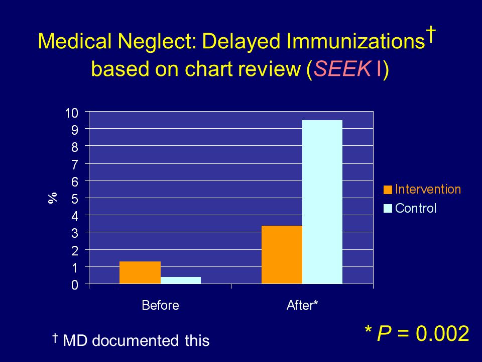 Medical Neglect: Delayed Immunizations † based on chart review (SEEK I) † MD documented this * P = 0.002