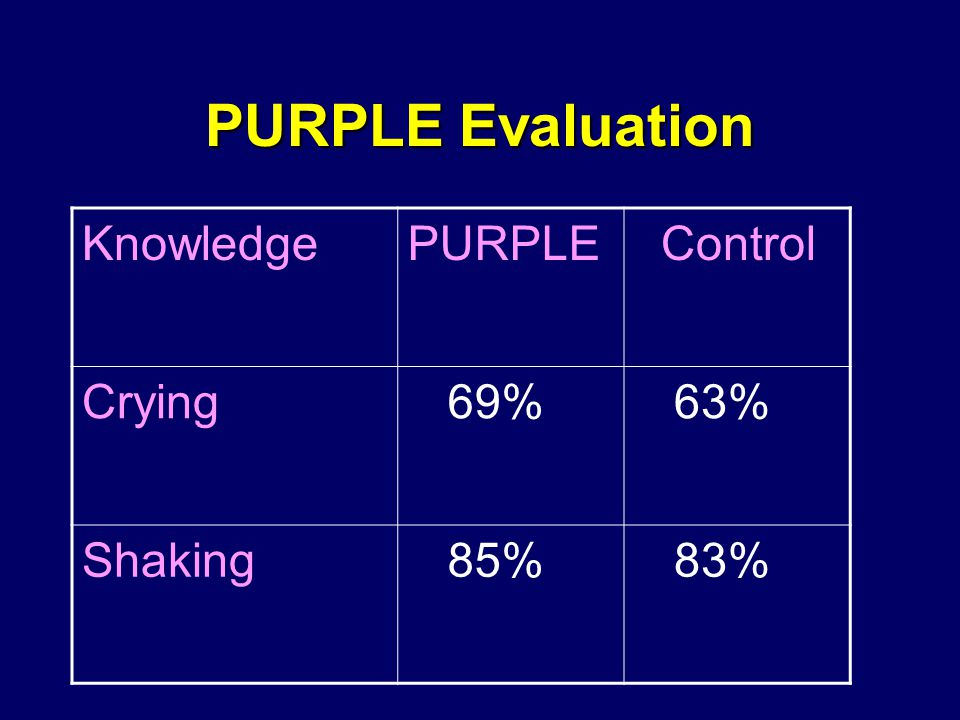 PURPLE Evaluation KnowledgePURPLE Control Crying 69% 63% Shaking 85% 83%