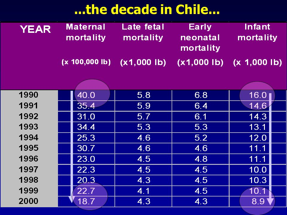 ...the decade in Chile...
