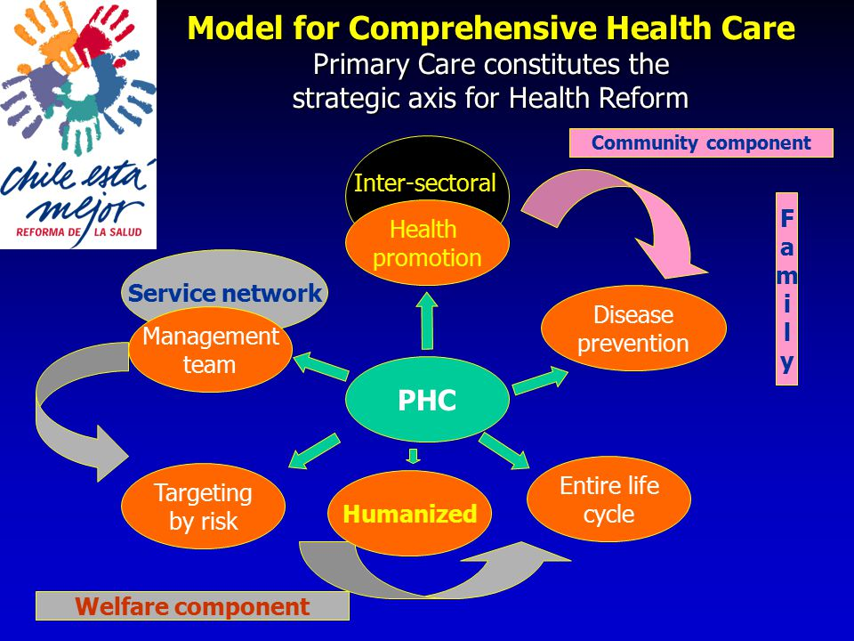 Model for Comprehensive Health Care Primary Care constitutes the strategic axis for Health Reform Entire life cycle Inter-sectoral Service network Disease prevention Targeting by risk PHC Welfare component Community component Health promotion Management team FamilyFamily Humanized
