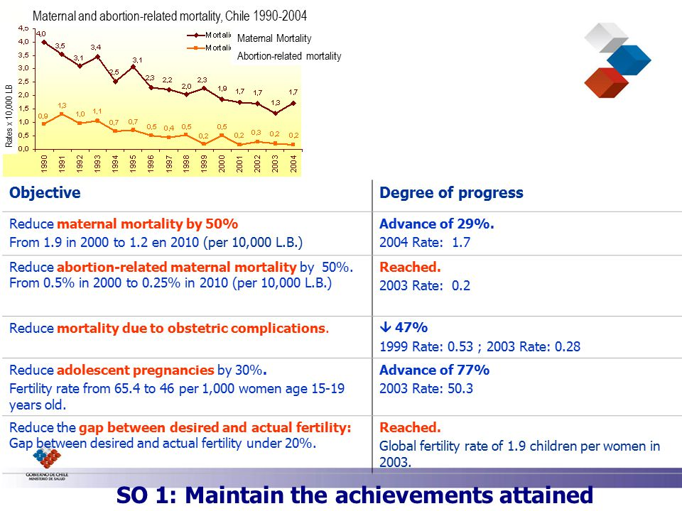 ObjectiveDegree of progress Reduce maternal mortality by 50% From 1.9 in 2000 to 1.2 en 2010 (per 10,000 L.B.) Advance of 29%.