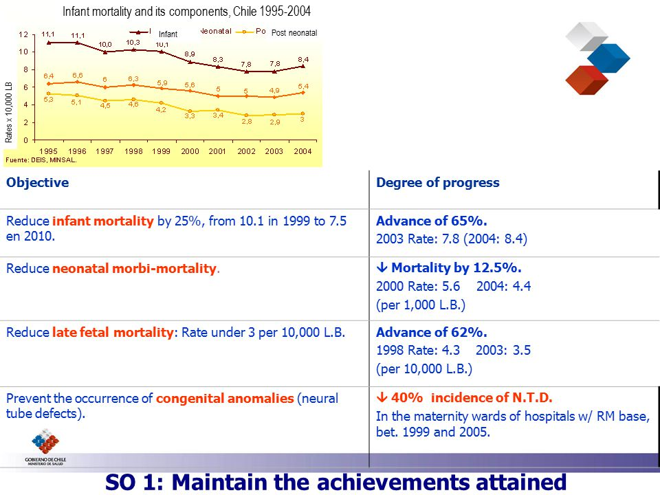 SO 1: Maintain the achievements attained Salud Infantil con avance ObjectiveDegree of progress Reduce infant mortality by 25%, from 10.1 in 1999 to 7.5 en 2010.