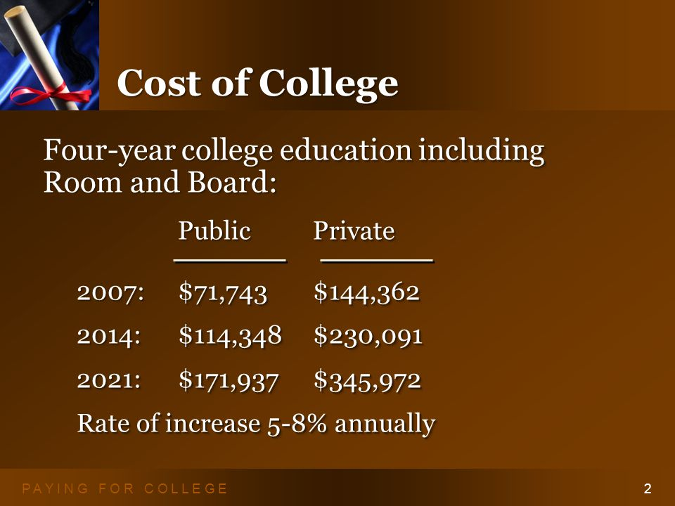 P A Y I N G F O R C O L L E G E2 Cost of College Four-year college education including Room and Board: Public Private 2007:$71,743$144,362 2014:$114,348$230,091 2021:$171,937$345,972 Rate of increase 5-8% annually Four-year college education including Room and Board: Public Private 2007:$71,743$144,362 2014:$114,348$230,091 2021:$171,937$345,972 Rate of increase 5-8% annually