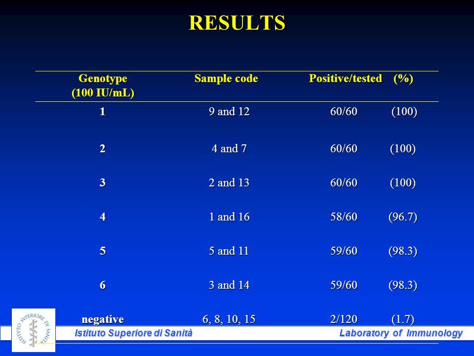 Istituto Superiore di Sanità Laboratory of Immunology RESULTS Genotype (100 IU/mL) Sample code Positive/tested (%) 1 9 and 12 60/60 (100) 2 4 and 7 60/60(100) 3 2 and 13 60/60(100) 4 1 and 16 58/60(96.7) 5 5 and 11 59/60(98.3) 6 3 and 14 59/60(98.3) negative 6, 8, 10, 15 2/120(1.7)