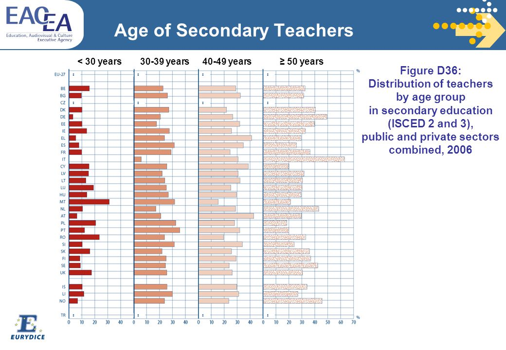 Age of Secondary Teachers Figure D36: Distribution of teachers by age group in secondary education (ISCED 2 and 3), public and private sectors combined, 2006 < 30 years30-39 years40-49 years≥ 50 years