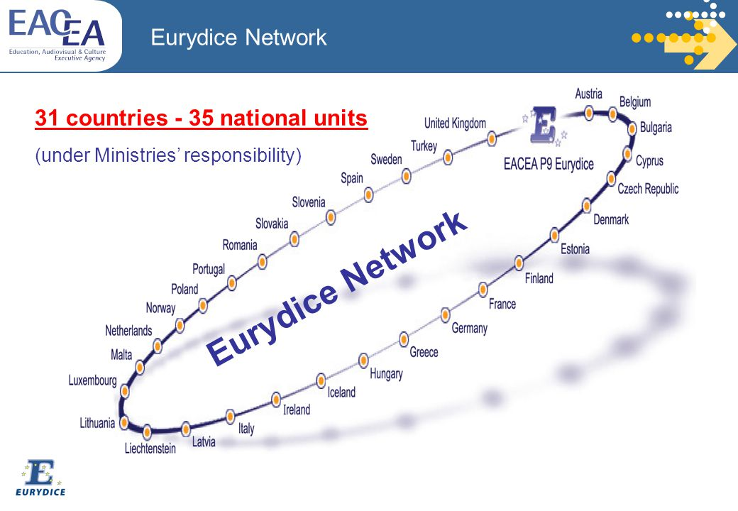 31 countries - 35 national units (under Ministries' responsibility) Eurydice Network