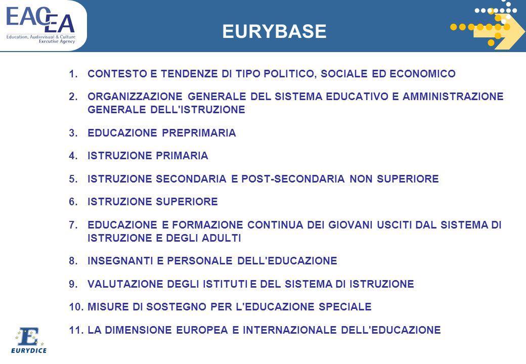 EURYBASE 1. CONTESTO E TENDENZE DI TIPO POLITICO, SOCIALE ED ECONOMICO 2.