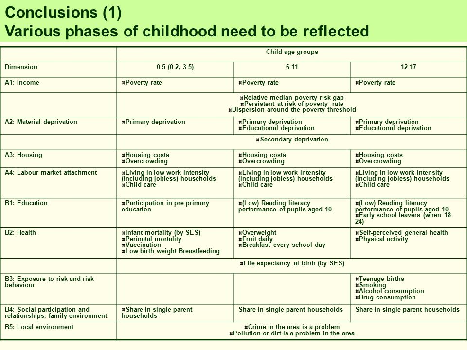 Conclusions (1) Various phases of childhood need to be reflected Child age groups Dimension0-5 (0-2, 3-5)6-1112-17 A1: IncomePoverty rate Relative median poverty risk gap Persistent at-risk-of-poverty rate Dispersion around the poverty threshold A2: Material deprivationPrimary deprivation Educational deprivation Primary deprivation Educational deprivation Secondary deprivation A3: HousingHousing costs Overcrowding Housing costs Overcrowding Housing costs Overcrowding A4: Labour market attachmentLiving in low work intensity (including jobless) households Child care Living in low work intensity (including jobless) households Child care Living in low work intensity (including jobless) households Child care B1: EducationParticipation in pre-primary education (Low) Reading literacy performance of pupils aged 10 Early school-leavers (when 18- 24) B2: HealthInfant mortality (by SES) Perinatal mortality Vaccination Low birth weight Breastfeeding Overweight Fruit daily Breakfast every school day Self-perceived general health Physical activity Life expectancy at birth (by SES) B3: Exposure to risk and risk behaviour Teenage births Smoking Alcohol consumption Drug consumption B4: Social participation and relationships, family environment Share in single parent households B5: Local environmentCrime in the area is a problem Pollution or dirt is a problem in the area
