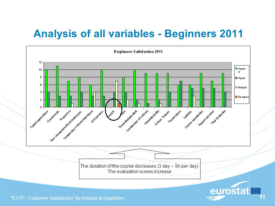 11 Analysis of all variables - Beginners 2011 The duration of the course decreases (3 day – 5h per day) The evaluation scores increase ESTP - Customer Satisfaction by Adriano di Guglielmo