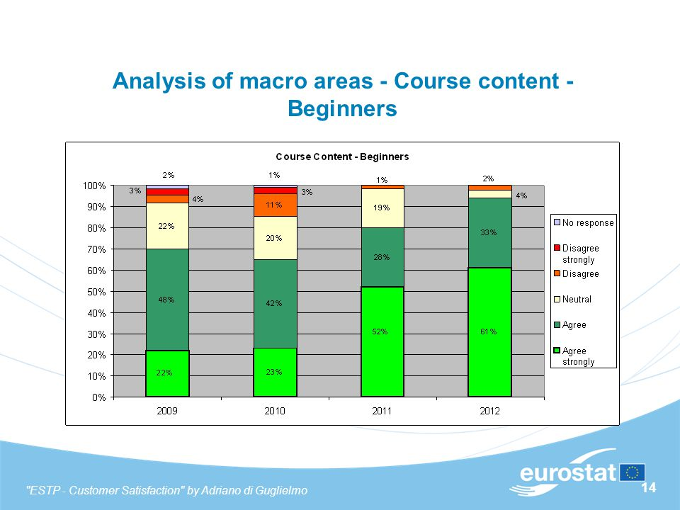 14 Analysis of macro areas - Course content - Beginners