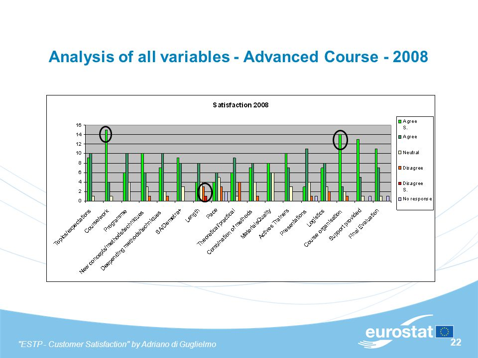 22 Analysis of all variables - Advanced Course - 2008 ESTP - Customer Satisfaction by Adriano di Guglielmo